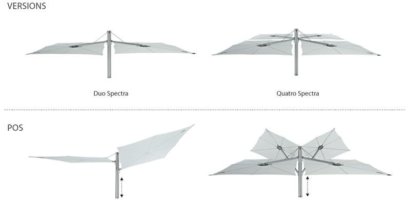 Grand parasol double déporté Spectra Duo et Multi UMBROSA